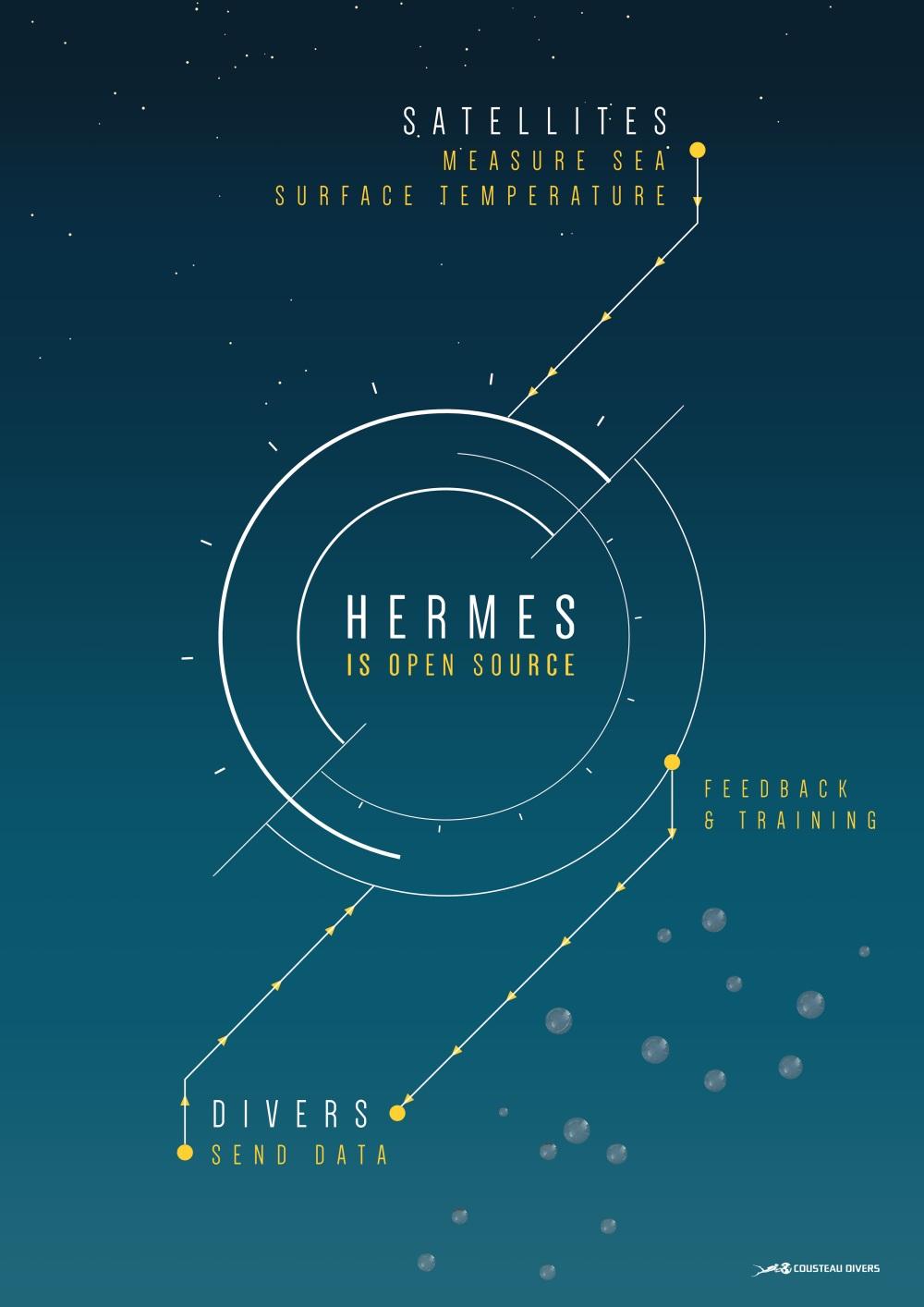 Project Hermes | Cousteau Divers